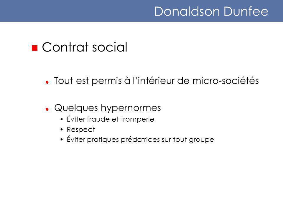 Donaldson Dunfee Contrat social Tout est permis à lintérieur de micro-sociétés Quelques hypernormes Éviter fraude et tromperie Respect Éviter pratiques prédatrices sur tout groupe