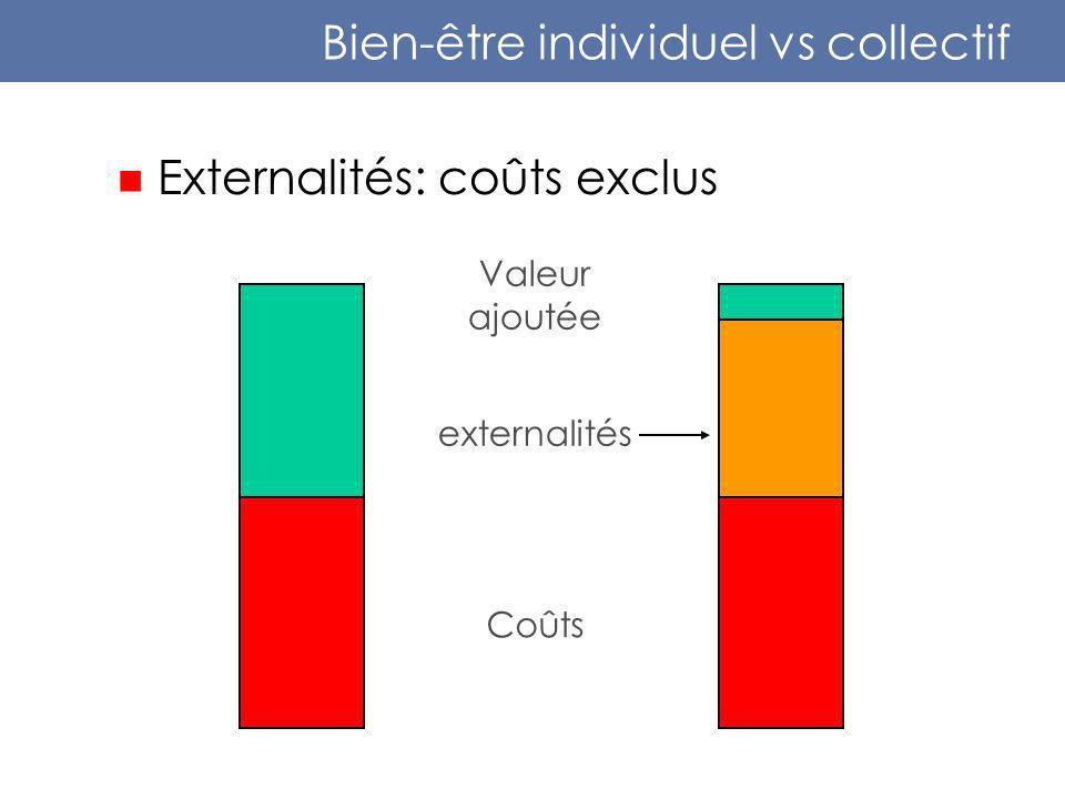 Bien-être individuel vs collectif Externalités: coûts exclus Coûts Valeur ajoutée externalités