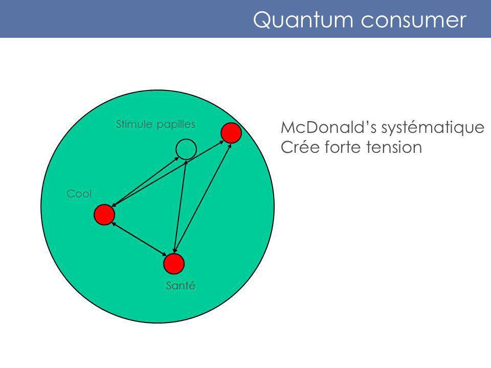 Quantum consumer Stimule papilles Cool Santé McDonalds systématique Crée forte tension Santé
