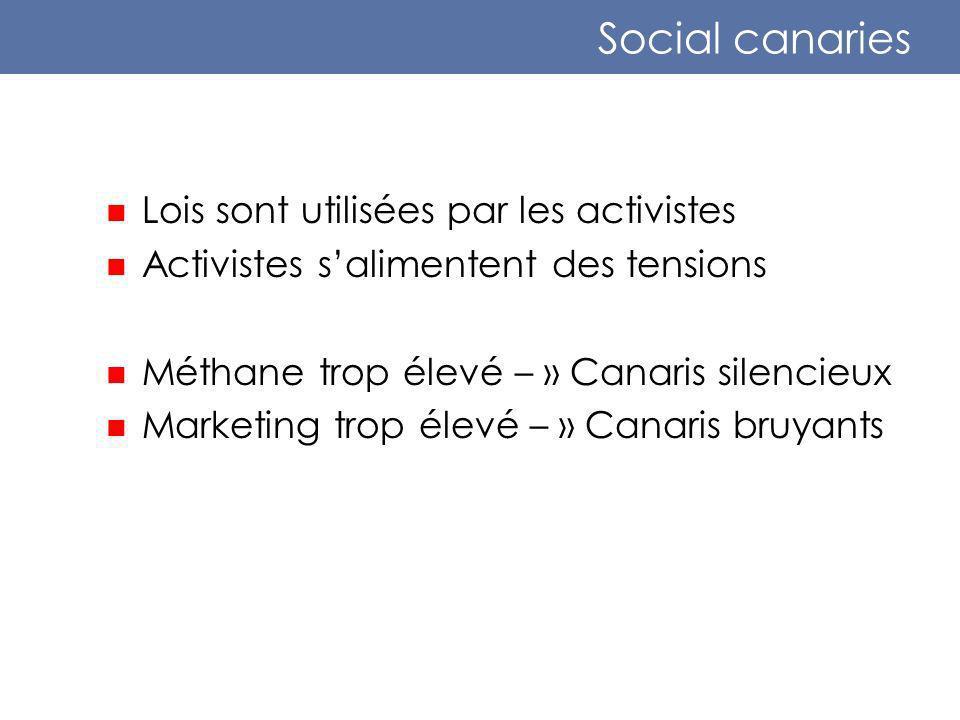 Social canaries Lois sont utilisées par les activistes Activistes salimentent des tensions Méthane trop élevé – » Canaris silencieux Marketing trop élevé – » Canaris bruyants