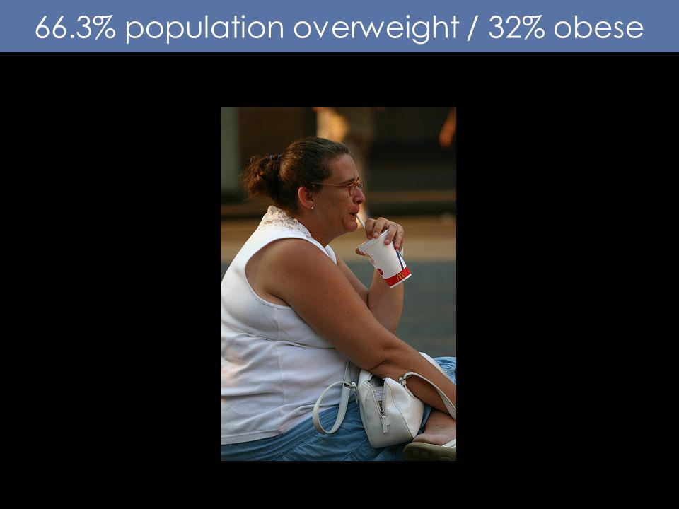66.3% population overweight / 32% obese