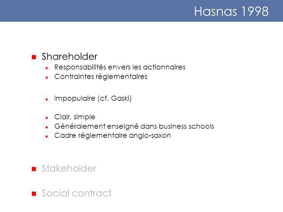 Hasnas 1998 Shareholder Responsabilités envers les actionnaires Contraintes réglementaires Impopulaire (cf.