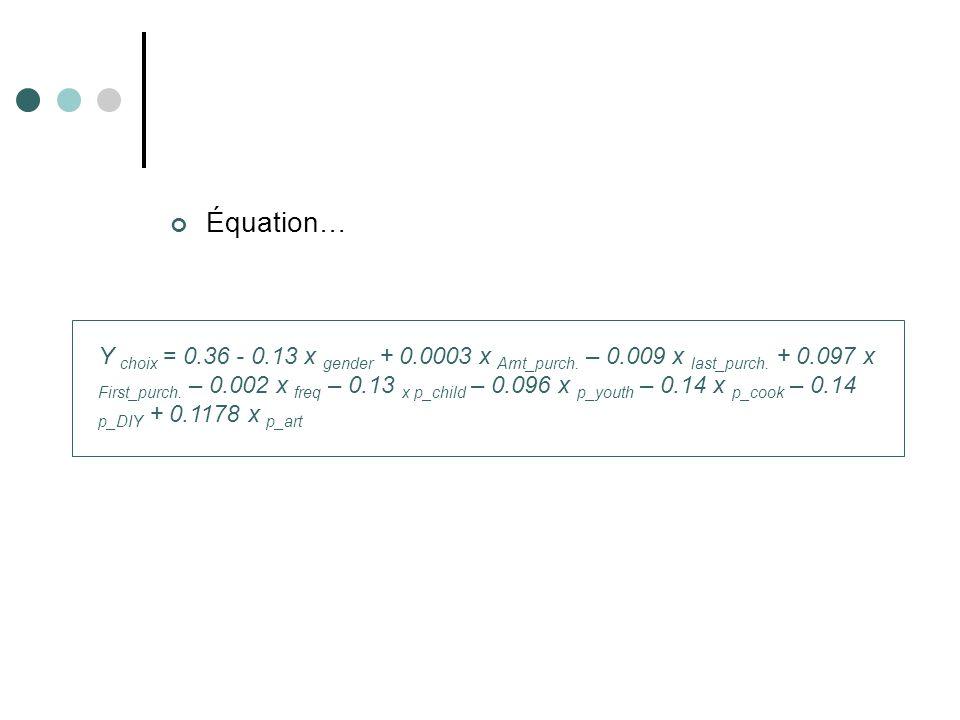 Équation… Y choix = 0.36 - 0.13 x gender + 0.0003 x Amt_purch. – 0.009 x last_purch. + 0.097 x First_purch. – 0.002 x freq – 0.13 x p_child – 0.096 x
