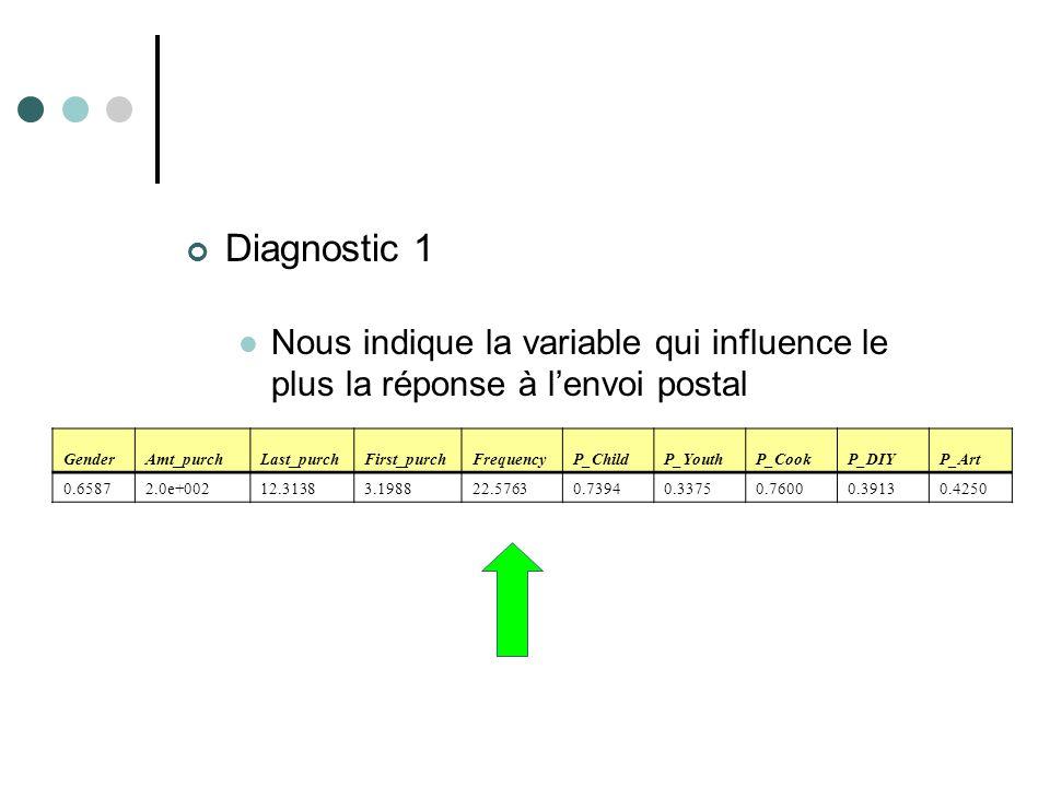 Diagnostic 1 Nous indique la variable qui influence le plus la réponse à lenvoi postal GenderAmt_purchLast_purchFirst_purchFrequencyP_ChildP_YouthP_Co