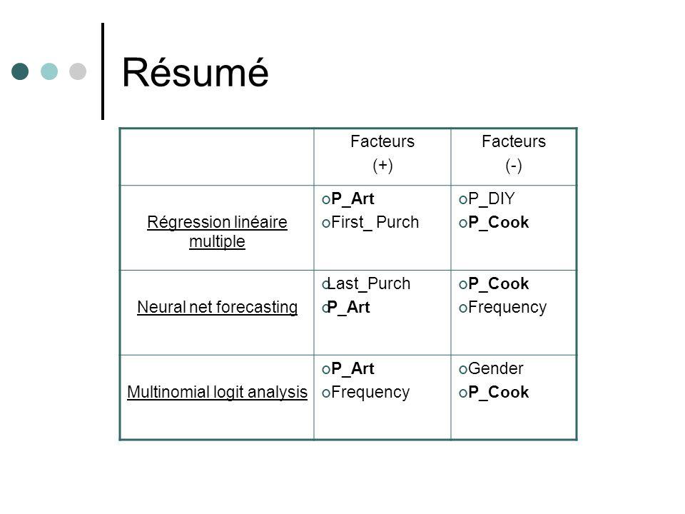 Résumé Facteurs (+) Facteurs (-) Régression linéaire multiple P_Art First_ Purch P_DIY P_Cook Neural net forecasting Last_Purch P_Art P_Cook Frequency