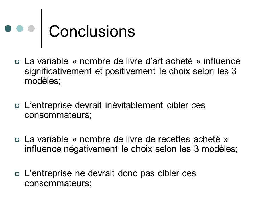 Conclusions La variable « nombre de livre dart acheté » influence significativement et positivement le choix selon les 3 modèles; Lentreprise devrait