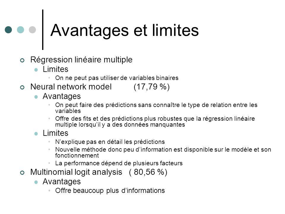 Avantages et limites Régression linéaire multiple Limites On ne peut pas utiliser de variables binaires Neural network model(17,79 %) Avantages On peu