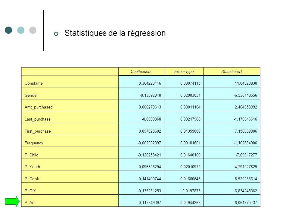 Statistiques de la régression CoefficientsErreur-typeStatistique t Constante0,3642284460,0307411511,84823838 Gender-0,130920480,02003031-6,536118556 A