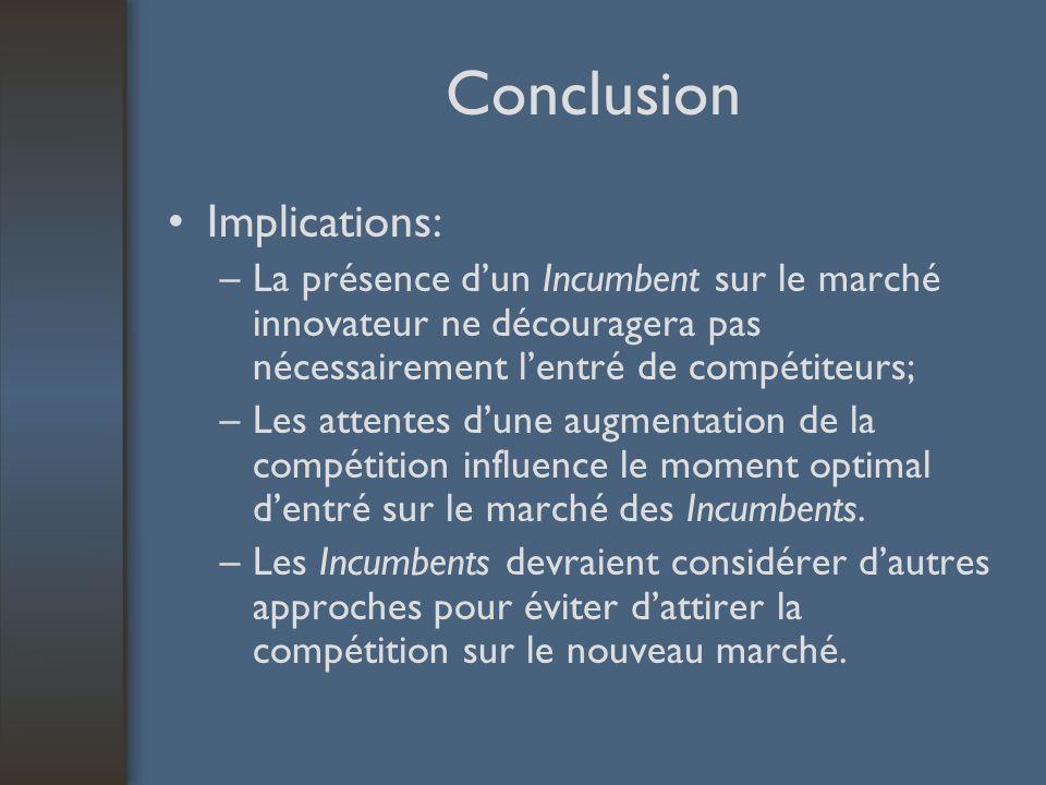 Conclusion Implications: –La présence dun Incumbent sur le marché innovateur ne découragera pas nécessairement lentré de compétiteurs; –Les attentes d