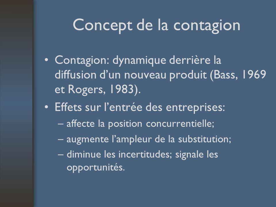 Concept de la contagion Contagion: dynamique derrière la diffusion dun nouveau produit (Bass, 1969 et Rogers, 1983). Effets sur lentrée des entreprise
