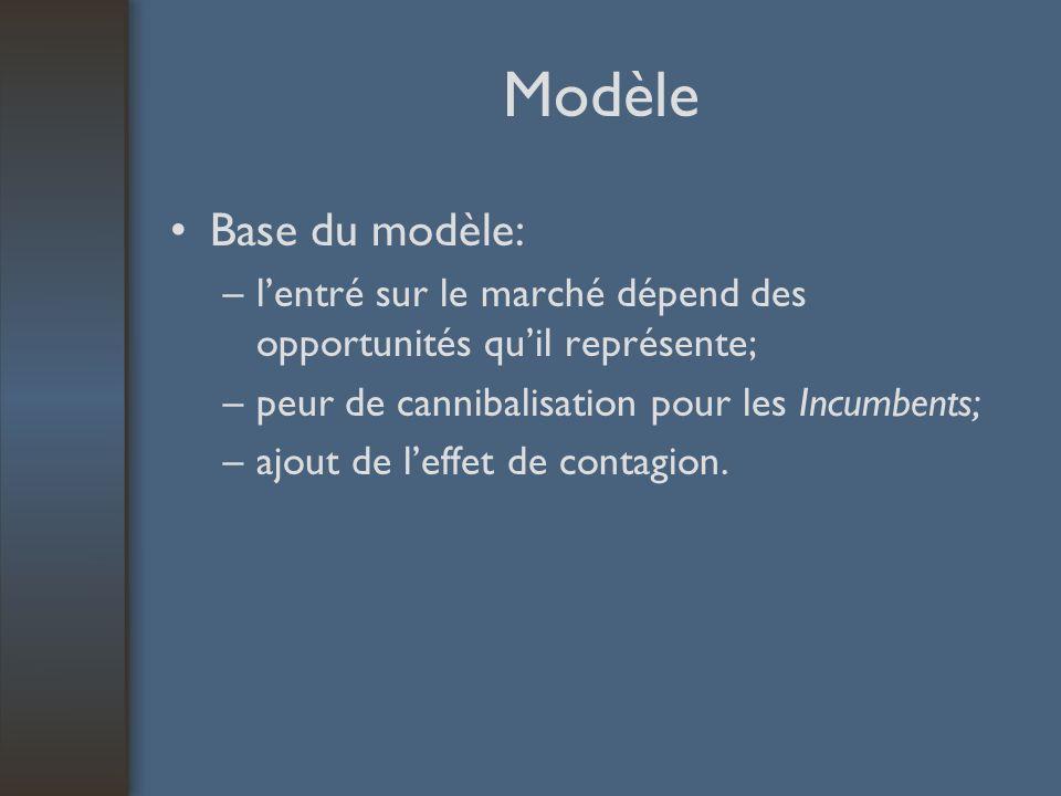 Modèle Base du modèle: –lentré sur le marché dépend des opportunités quil représente; –peur de cannibalisation pour les Incumbents; –ajout de leffet d