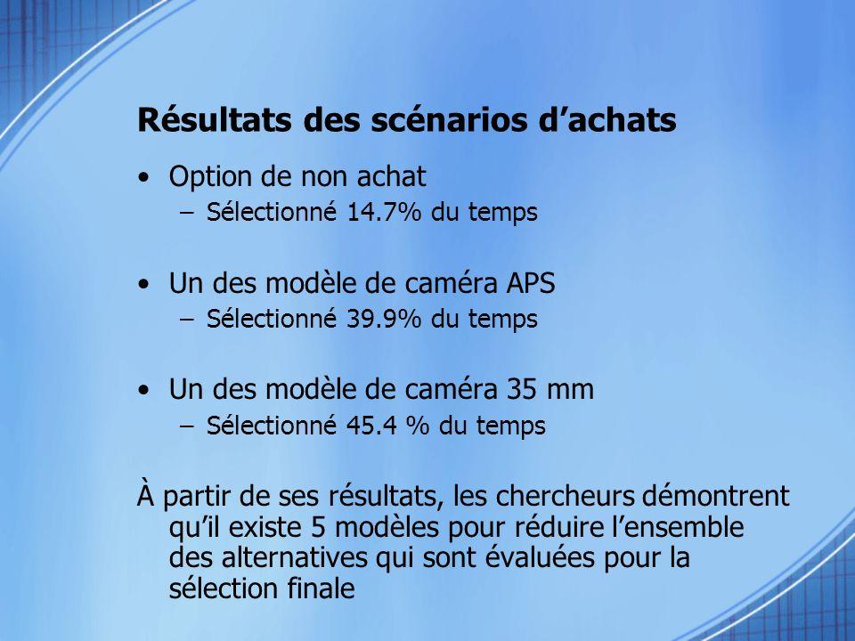 Résultats des scénarios dachats Option de non achat –Sélectionné 14.7% du temps Un des modèle de caméra APS –Sélectionné 39.9% du temps Un des modèle