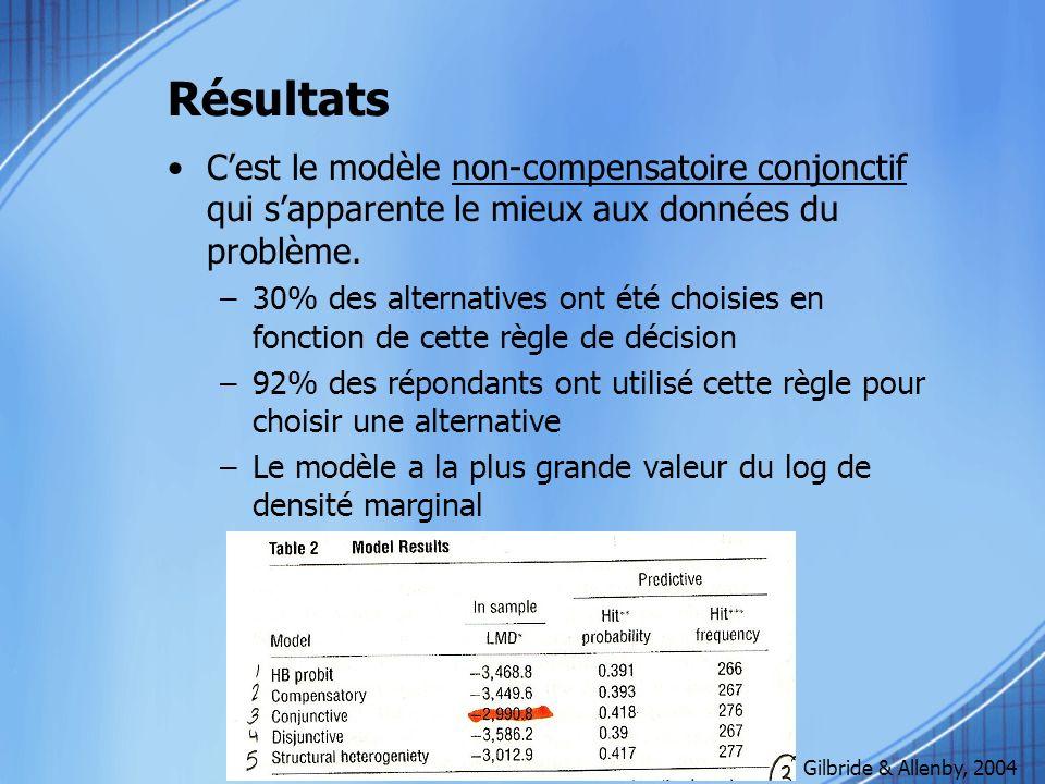 Résultats Cest le modèle non-compensatoire conjonctif qui sapparente le mieux aux données du problème. –30% des alternatives ont été choisies en fonct