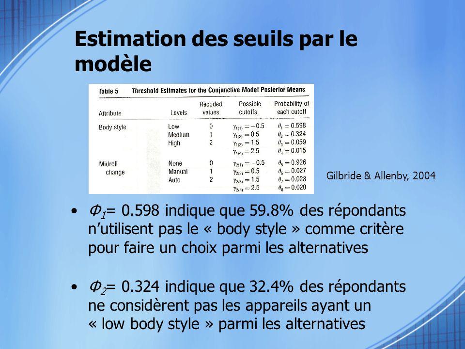 Estimation des seuils par le modèle Φ 1 = 0.598 indique que 59.8% des répondants nutilisent pas le « body style » comme critère pour faire un choix pa