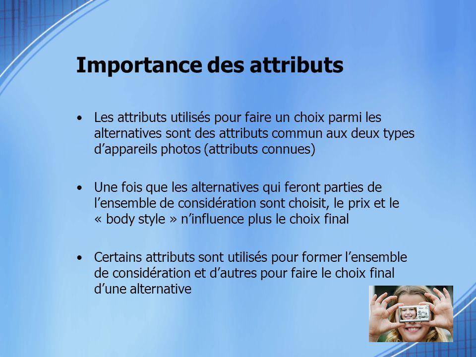 Importance des attributs Les attributs utilisés pour faire un choix parmi les alternatives sont des attributs commun aux deux types dappareils photos