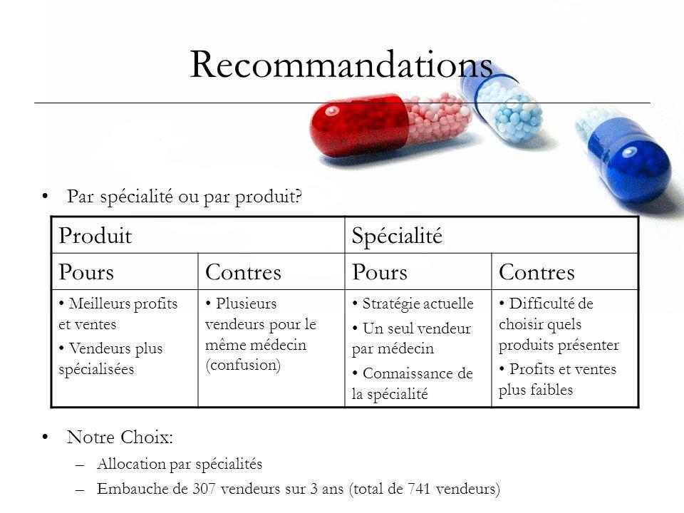 Recommandations Par spécialité ou par produit? Notre Choix: –Allocation par spécialités –Embauche de 307 vendeurs sur 3 ans (total de 741 vendeurs) Pr