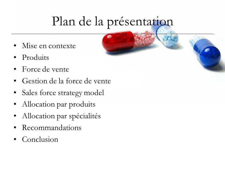 Plan de la présentation Mise en contexte Produits Force de vente Gestion de la force de vente Sales force strategy model Allocation par produits Alloc