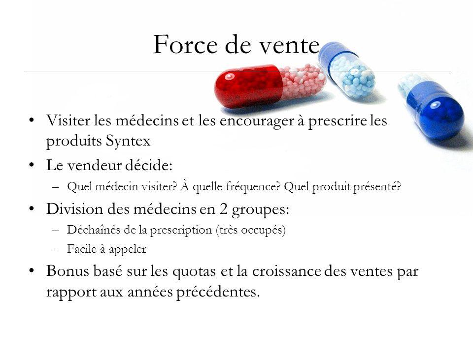Force de vente Visiter les médecins et les encourager à prescrire les produits Syntex Le vendeur décide: –Quel médecin visiter? À quelle fréquence? Qu