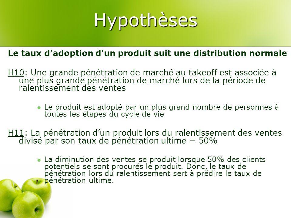 Hypothèses Le taux dadoption dun produit suit une distribution normale H10: Une grande pénétration de marché au takeoff est associée à une plus grande