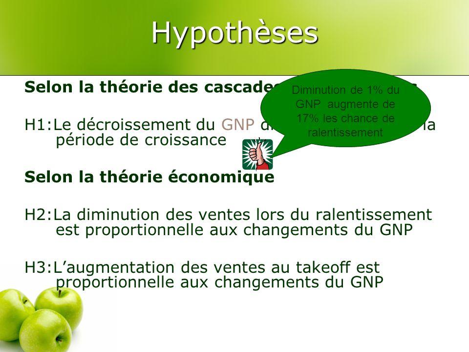 Hypothèses Selon la théorie des cascades dinformations H1:Le décroissement du GNP diminue la durée de la période de croissance Selon la théorie économ