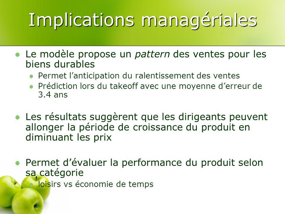 Implications managériales Le modèle propose un pattern des ventes pour les biens durables Permet lanticipation du ralentissement des ventes Prédiction