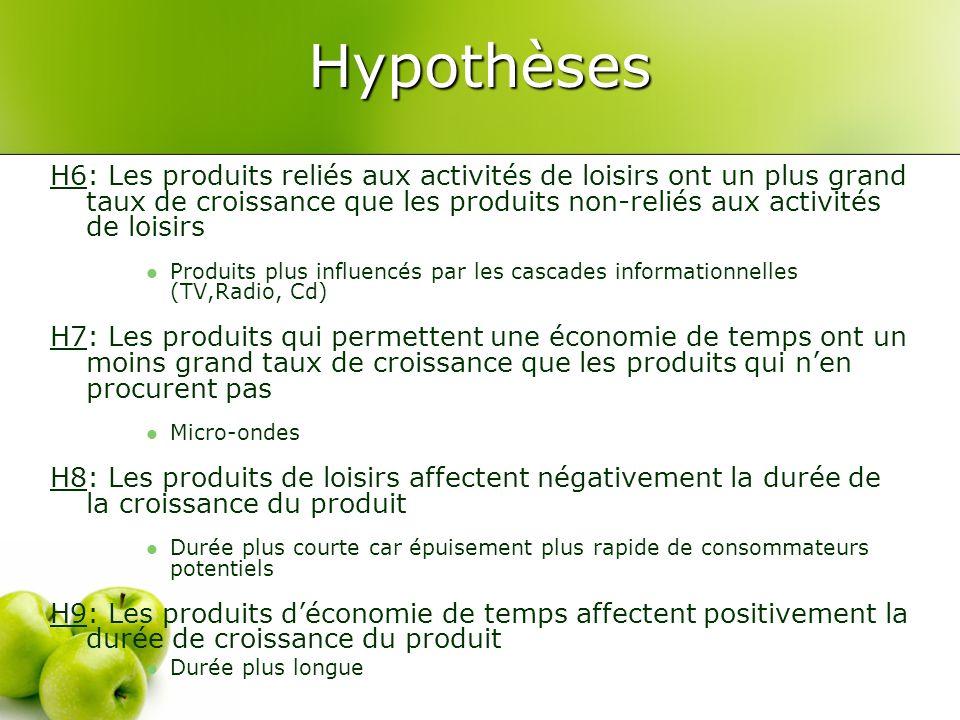 Hypothèses H6: Les produits reliés aux activités de loisirs ont un plus grand taux de croissance que les produits non-reliés aux activités de loisirs