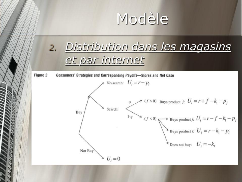 Modèle 2. Distribution dans les magasins et par internet
