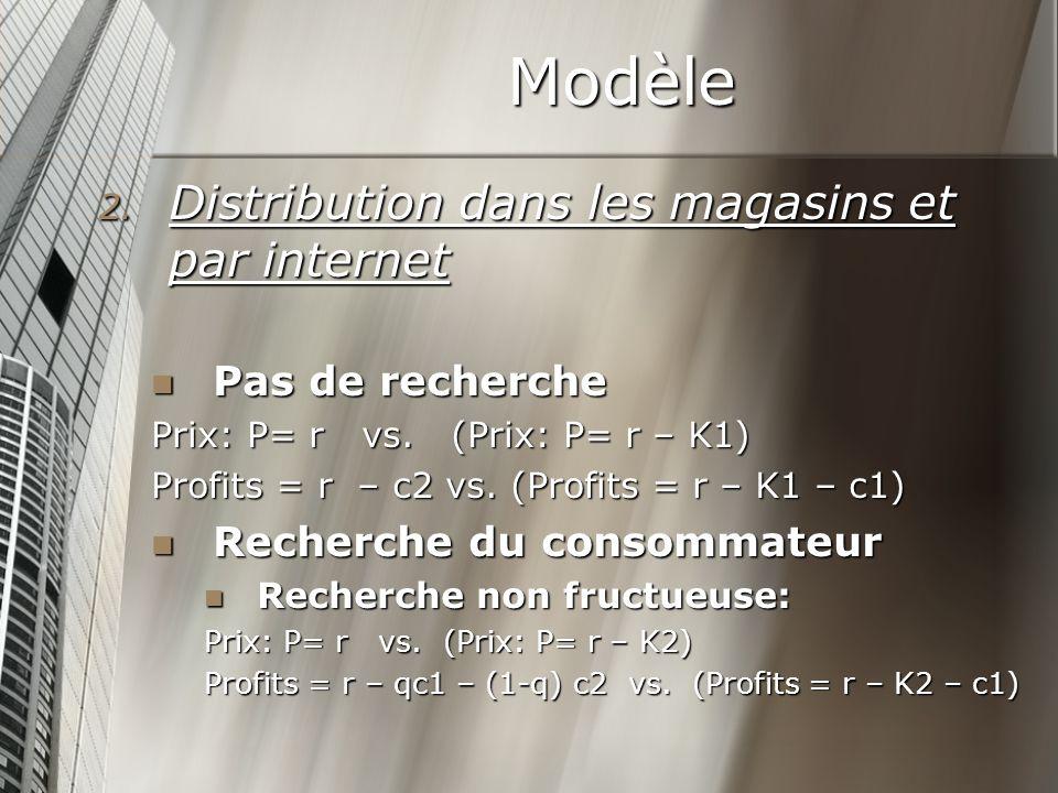 Modèle Pas de recherche Pas de recherche Prix: P= r vs.