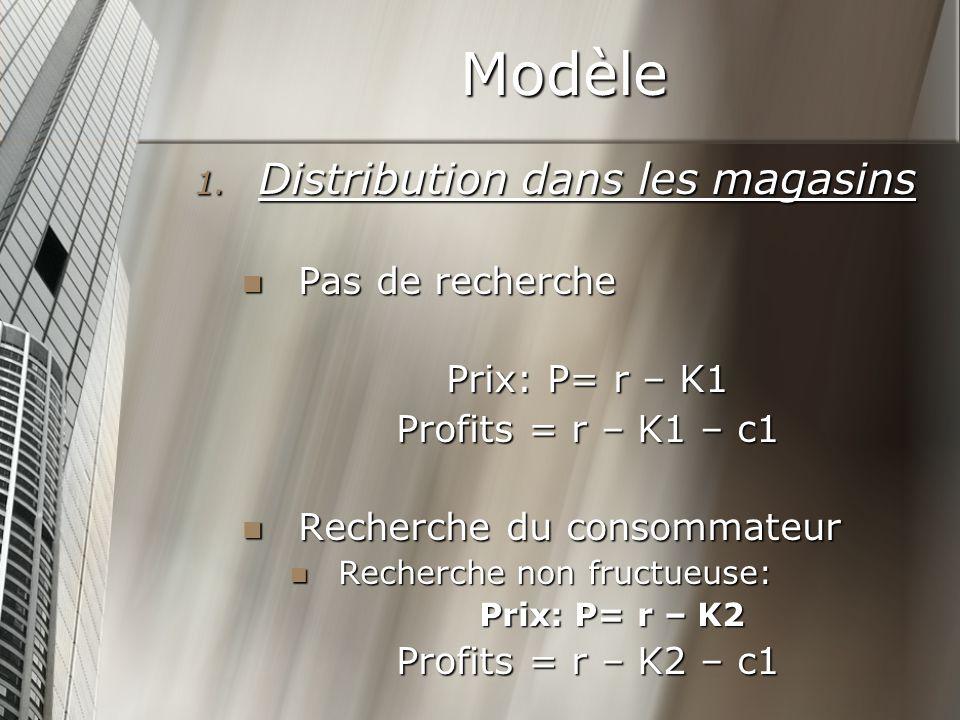 Modèle Pas de recherche Pas de recherche Prix: P= r – K1 Profits = r – K1 – c1 Recherche du consommateur Recherche du consommateur Recherche non fructueuse: Recherche non fructueuse: Prix: P= r – K2 Profits = r – K2 – c1