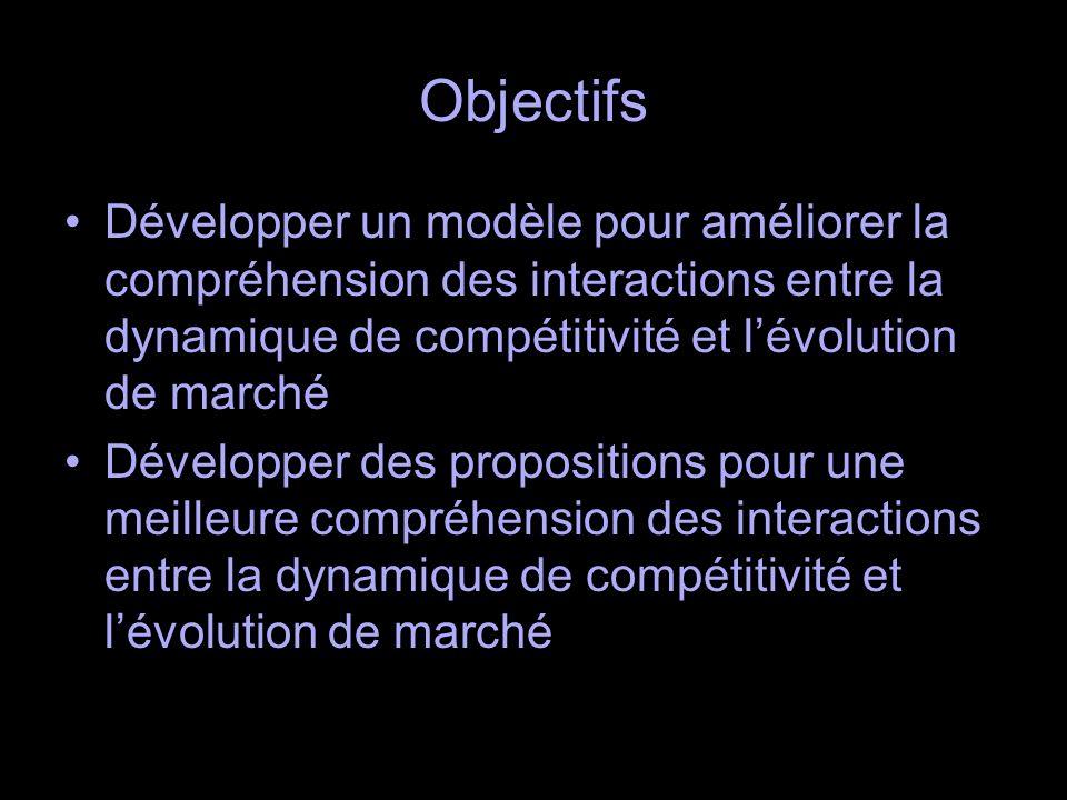 Objectifs Développer un modèle pour améliorer la compréhension des interactions entre la dynamique de compétitivité et lévolution de marché Développer des propositions pour une meilleure compréhension des interactions entre la dynamique de compétitivité et lévolution de marché