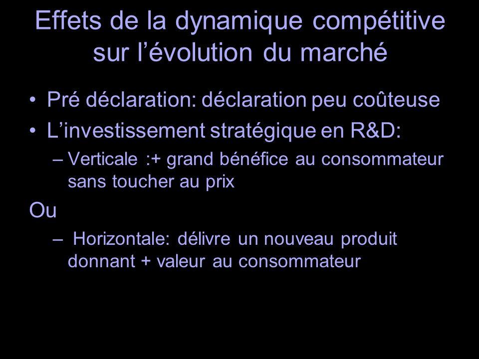 Effets de la dynamique compétitive sur lévolution du marché Pré déclaration: déclaration peu coûteuse Linvestissement stratégique en R&D: –Verticale :+ grand bénéfice au consommateur sans toucher au prix Ou – Horizontale: délivre un nouveau produit donnant + valeur au consommateur