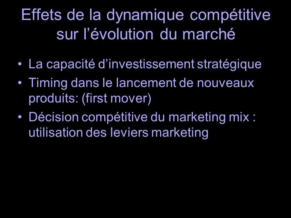 Effets de la dynamique compétitive sur lévolution du marché La capacité dinvestissement stratégique Timing dans le lancement de nouveaux produits: (first mover) Décision compétitive du marketing mix : utilisation des leviers marketing