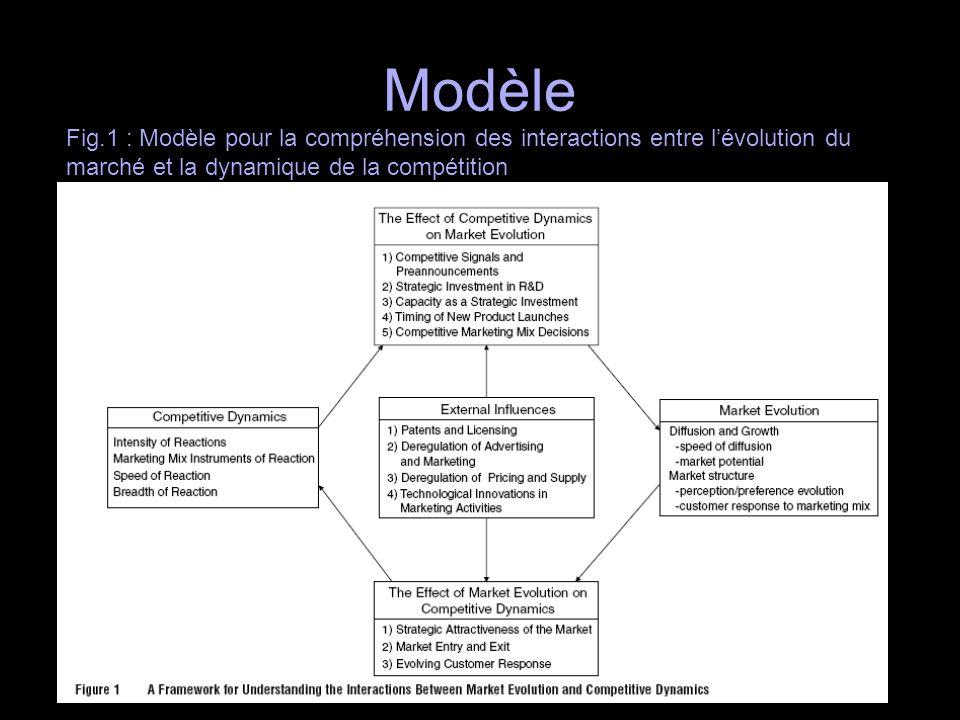 Modèle Fig.1 : Modèle pour la compréhension des interactions entre lévolution du marché et la dynamique de la compétition