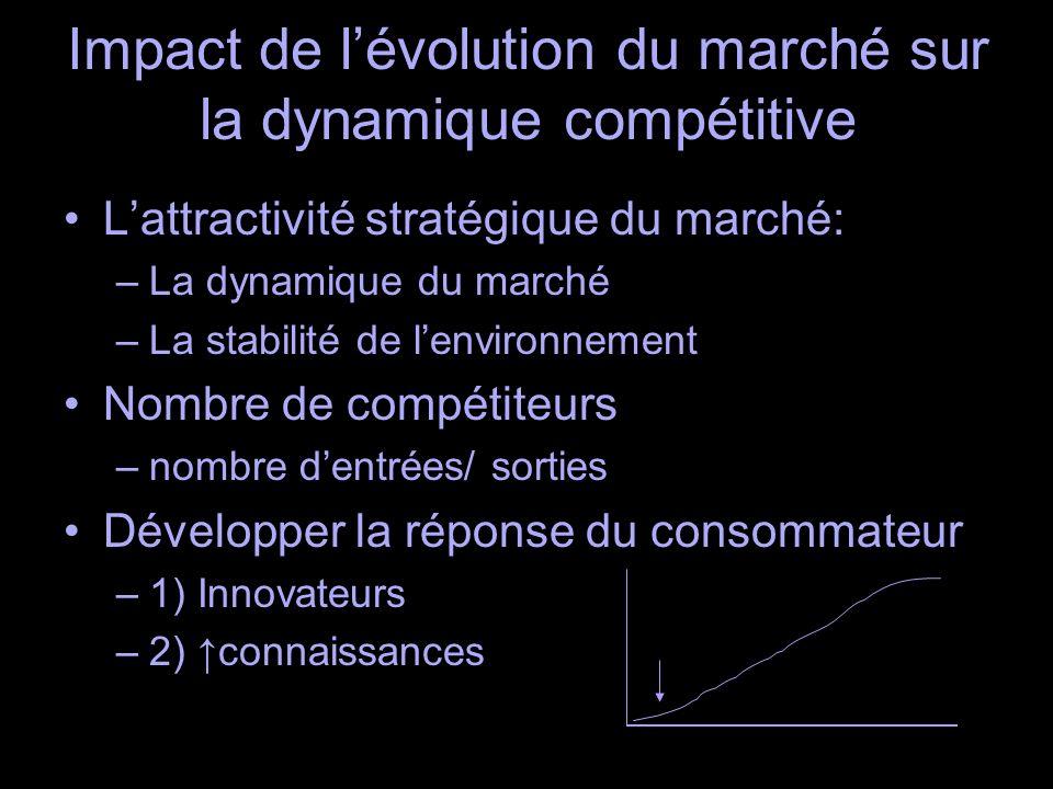 Impact de lévolution du marché sur la dynamique compétitive Lattractivité stratégique du marché: –La dynamique du marché –La stabilité de lenvironnement Nombre de compétiteurs –nombre dentrées/ sorties Développer la réponse du consommateur –1) Innovateurs –2) connaissances