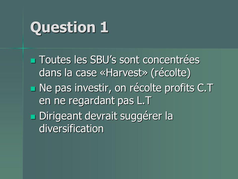 Question 1 Toutes les SBUs sont concentrées dans la case «Harvest» (récolte) Toutes les SBUs sont concentrées dans la case «Harvest» (récolte) Ne pas investir, on récolte profits C.T en ne regardant pas L.T Ne pas investir, on récolte profits C.T en ne regardant pas L.T Dirigeant devrait suggérer la diversification Dirigeant devrait suggérer la diversification