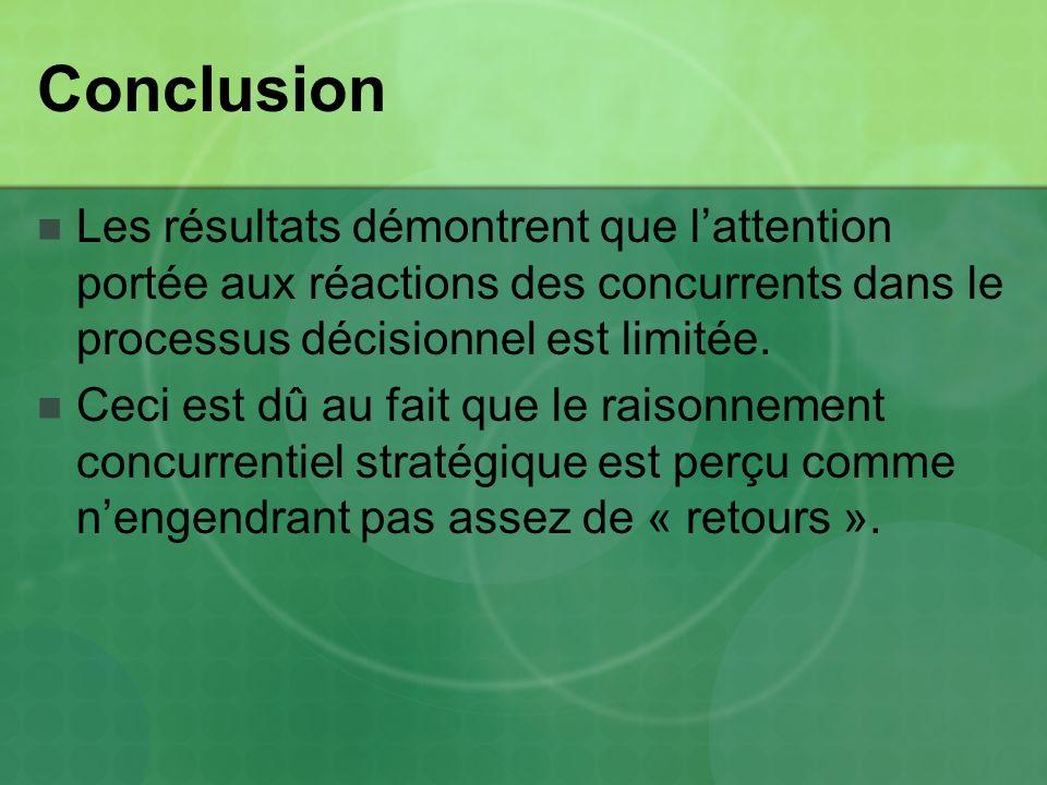 Conclusion Les résultats démontrent que lattention portée aux réactions des concurrents dans le processus décisionnel est limitée. Ceci est dû au fait