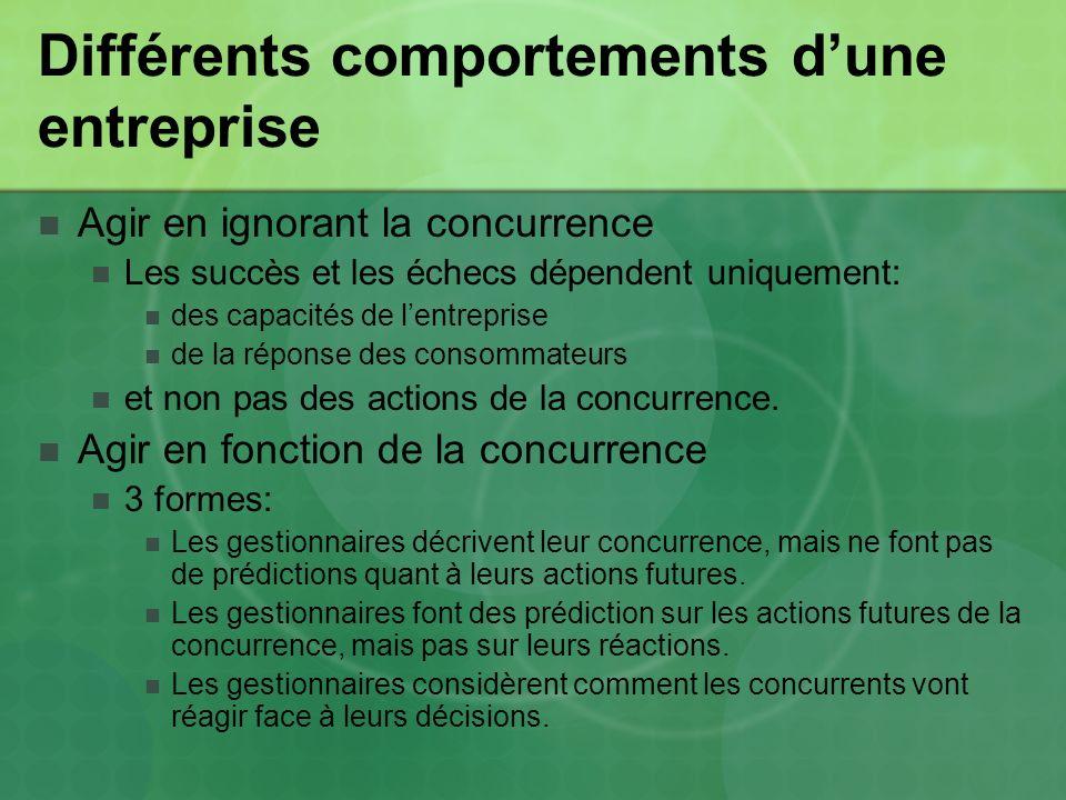 Différents comportements dune entreprise Agir en ignorant la concurrence Les succès et les échecs dépendent uniquement: des capacités de lentreprise de la réponse des consommateurs et non pas des actions de la concurrence.