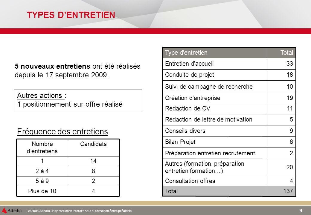 © 2008 Altedia - Reproduction interdite sauf autorisation écrite préalable 44 TYPES DENTRETIEN 5 nouveaux entretiens ont été réalisés depuis le 17 septembre 2009.