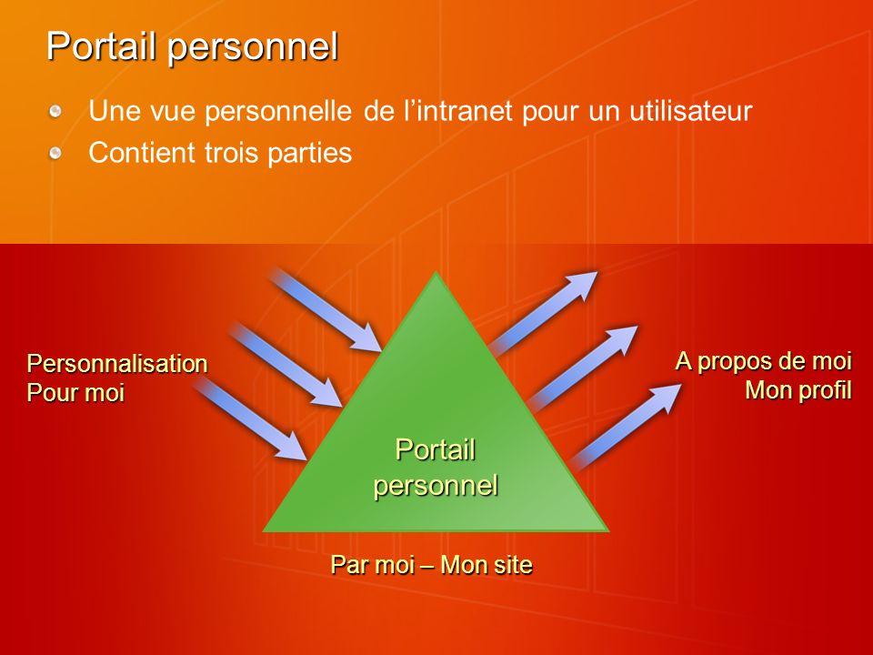 Portail personnel Une vue personnelle de lintranet pour un utilisateur Contient trois parties Portailpersonnel Par moi – Mon site Personnalisation Pour moi A propos de moi Mon profil