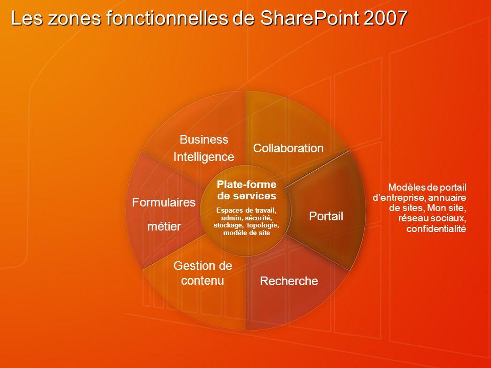 Les zones fonctionnelles de SharePoint 2007 Collaboration Business Intelligence Portail Formulaires métier Recherche Gestion de contenu Plate-forme de services Modèles de portail dentreprise, annuaire de sites, Mon site, réseau sociaux, confidentialité Espaces de travail, admin, sécurité, stockage, topologie, modèle de site