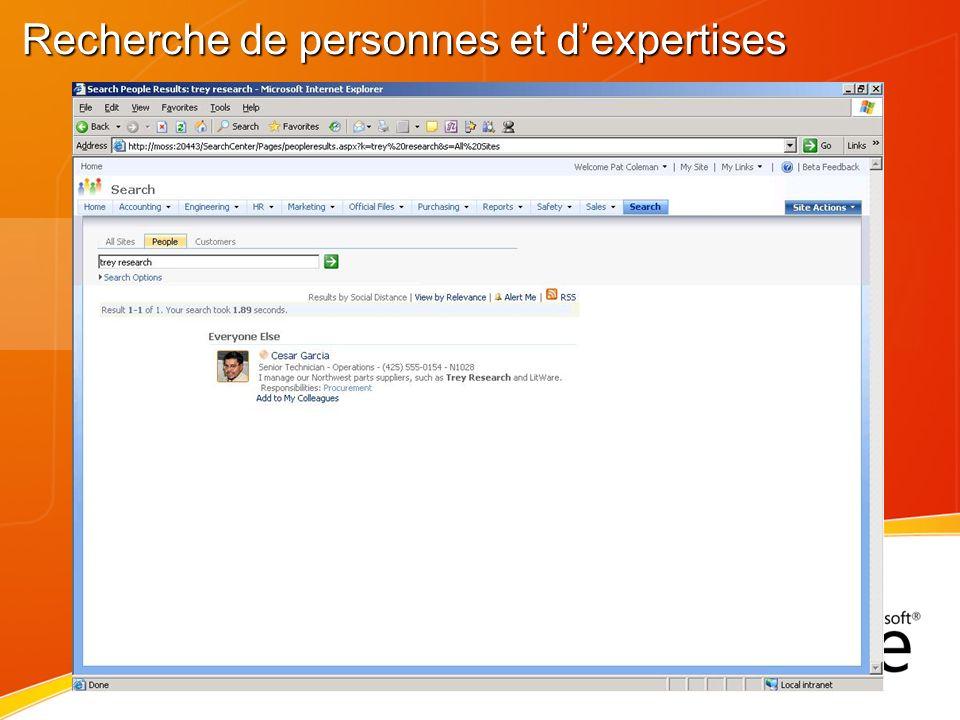 Perspective IT Mon site – pour moi Quelle est la liste de sites personnalisés .