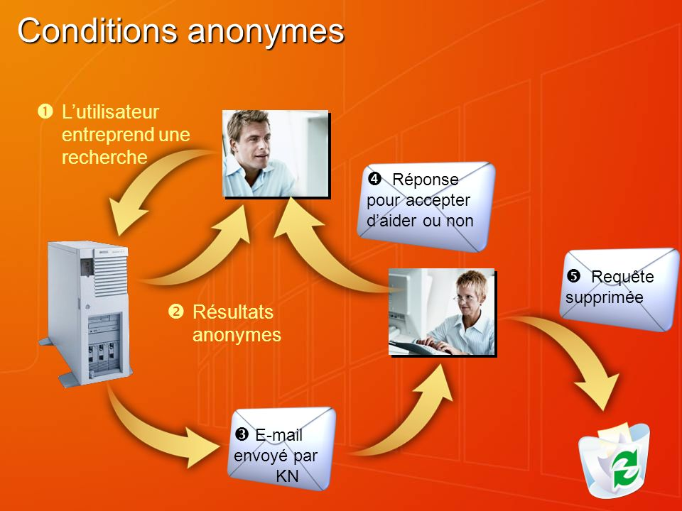 Lutilisateur entreprend une recherche Résultats anonymes E-mail envoyé par KN Réponse pour accepter daider ou non Requête supprimée Conditions anonymes