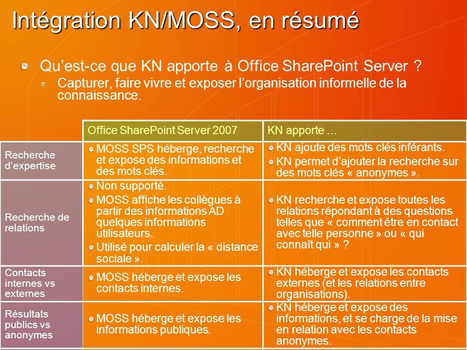 Intégration KN/MOSS, en résumé Quest-ce que KN apporte à Office SharePoint Server .