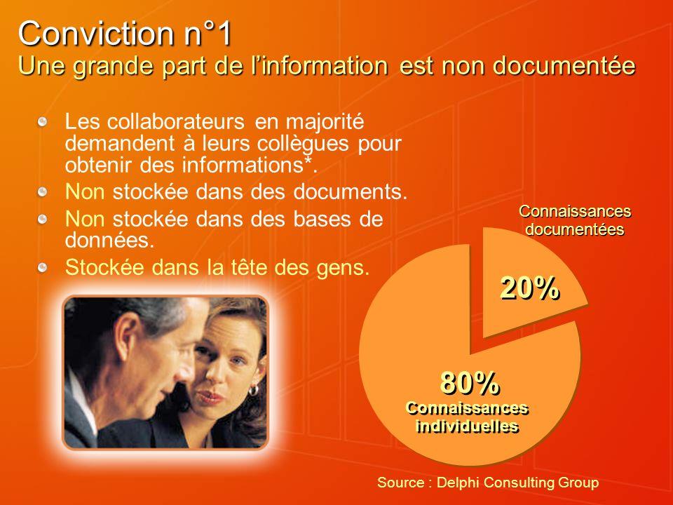 Conviction n°1 Une grande part de linformation est non documentée Les collaborateurs en majorité demandent à leurs collègues pour obtenir des informations*.