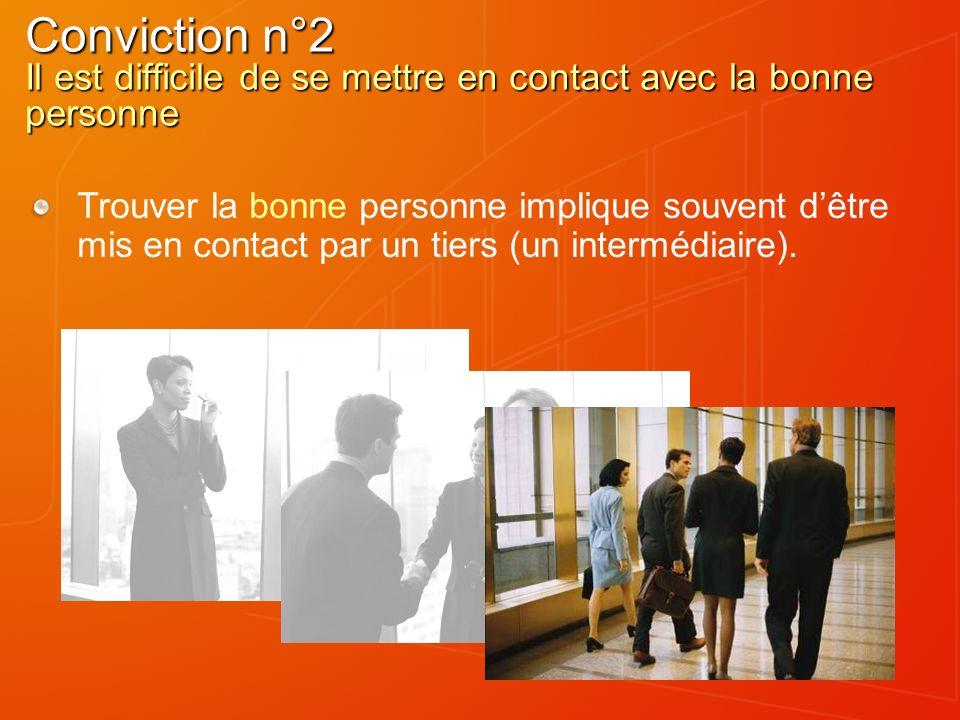 Conviction n°2 Il est difficile de se mettre en contact avec la bonne personne Trouver la bonne personne implique souvent dêtre mis en contact par un tiers (un intermédiaire).