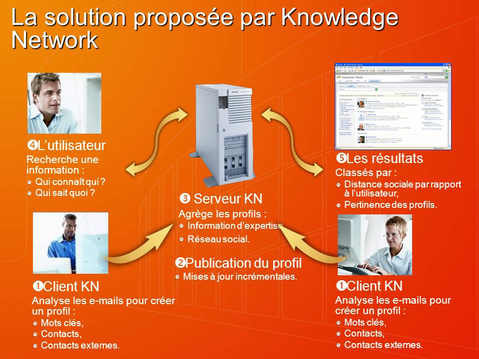 La solution proposée par Knowledge Network Client KN Analyse les e-mails pour créer un profil : Mots clés, Contacts, Contacts externes.