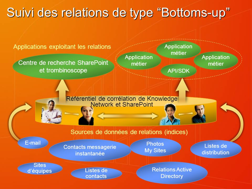 Sources de données de relations (indices) Suivi des relations de type Bottoms-up Applications exploitant les relations Référentiel de corrélation de Knowledge Network et SharePoint Centre de recherche SharePoint et trombinoscope API/SDK Application métier E-mail Listes de contacts Sites déquipes Contacts messagerie instantanée Relations Active Directory Photos My Sites Listes de distribution