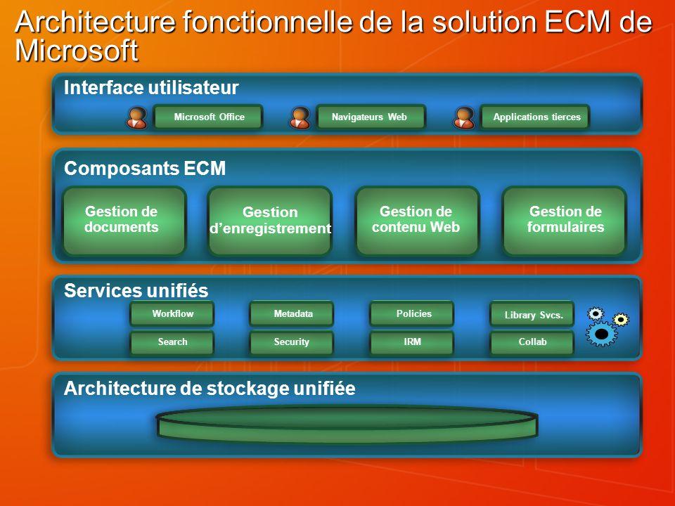 Architecture fonctionnelle de la solution ECM de Microsoft : Zoom sur les services unifiés Les services unifiés sont des briques fonctionnelles utilisées à plus niveau, dont limplémentation est mutualisée, au niveau de la plate-forme : Workflow Metadata Policies Search Security IRM Collab Library Svcs.
