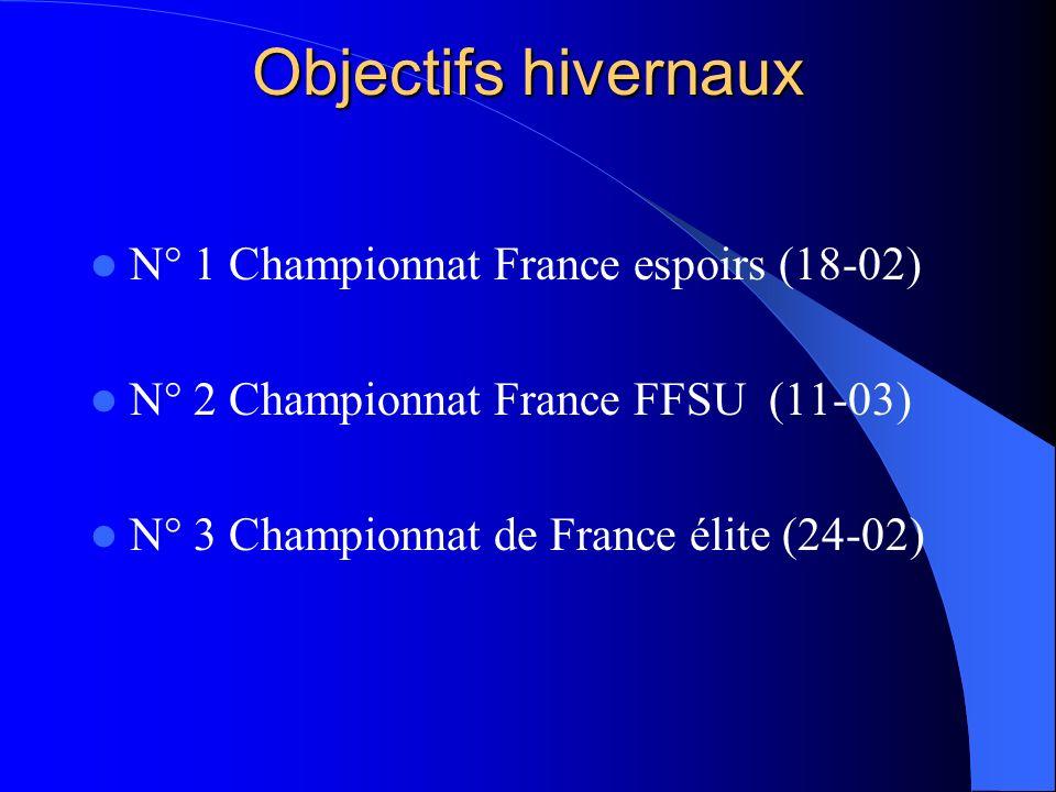Objectifs hivernaux N° 1 Championnat France espoirs (18-02) N° 2 Championnat France FFSU (11-03) N° 3 Championnat de France élite (24-02)