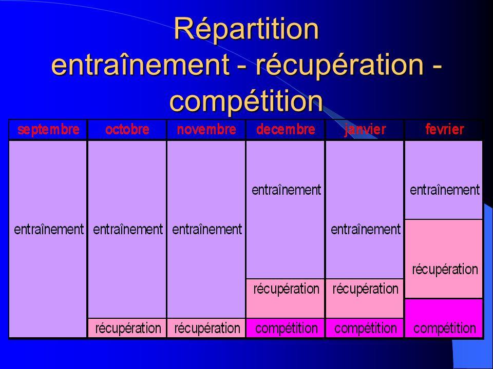 Répartition entraînement - récupération - compétition
